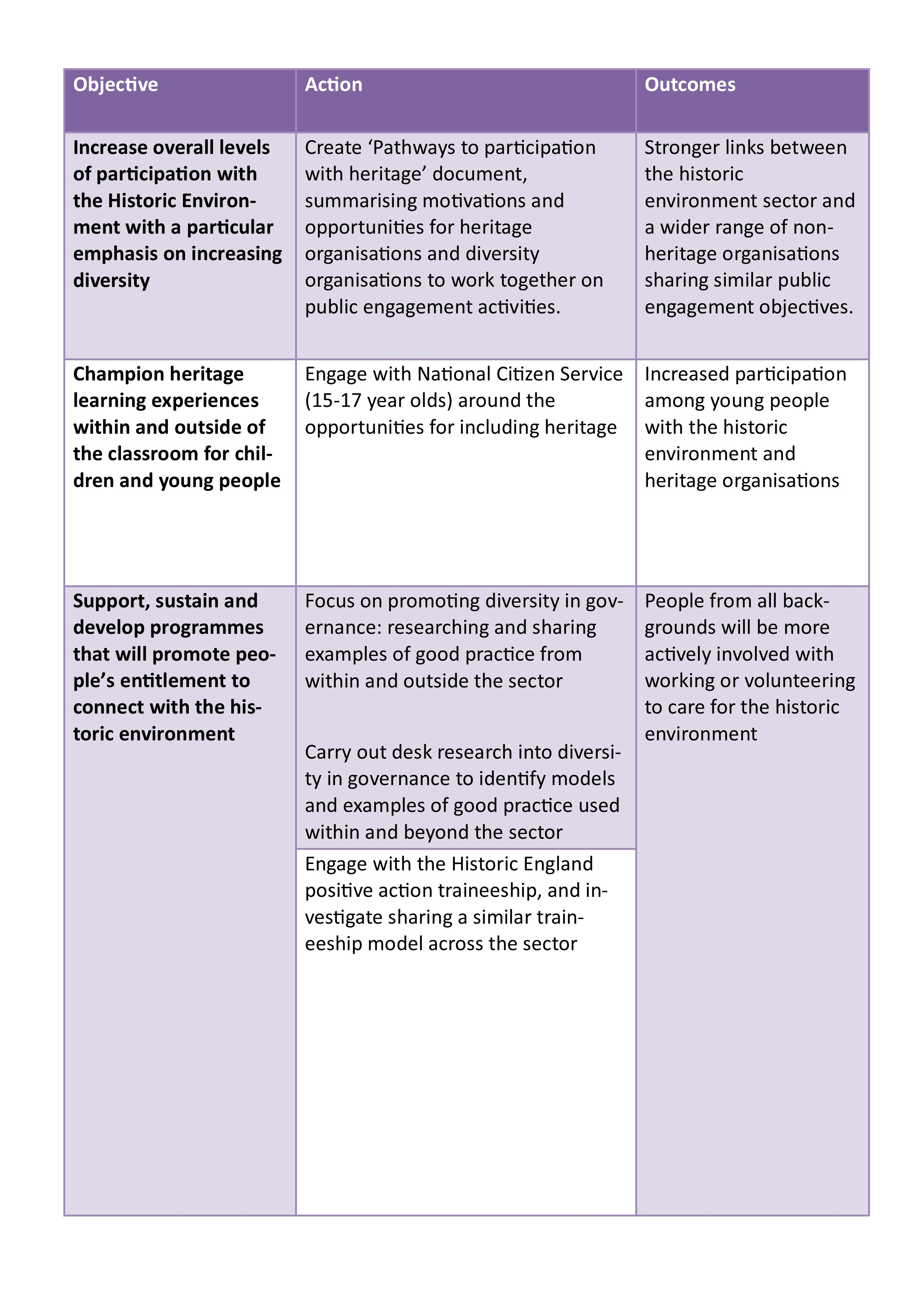 Table outlining current actions for the public engagement working group